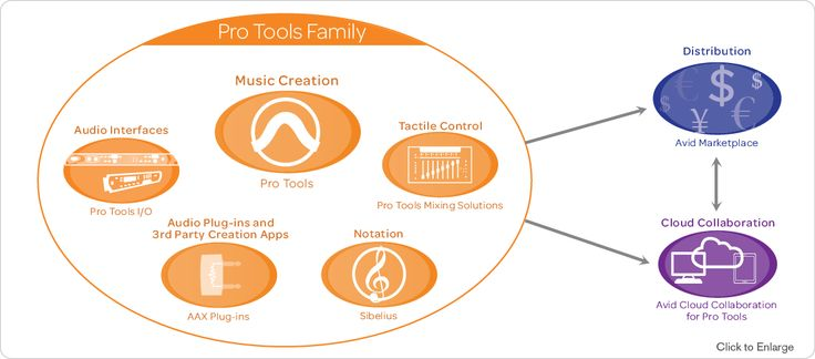 Music Creation - From inspiration to the final mix, create the highest-quality music