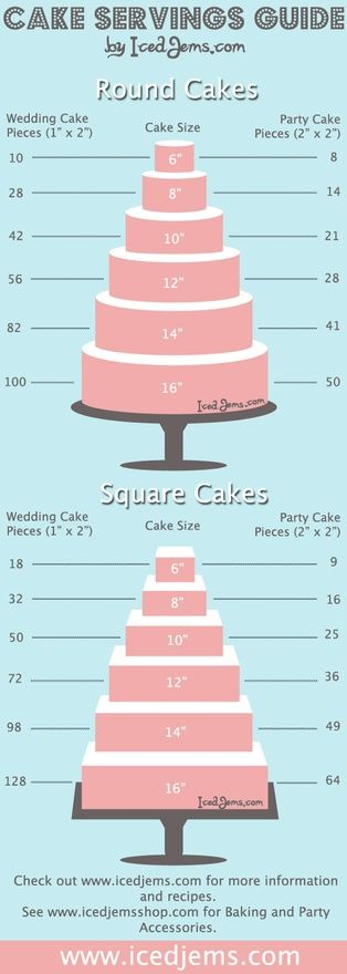ThanksCake Servings Guide awesome pin