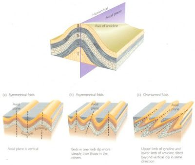 Geological Folds | Geology Page Diagram of the differences between Asymmetrical, Symmetrical and Overturned folds