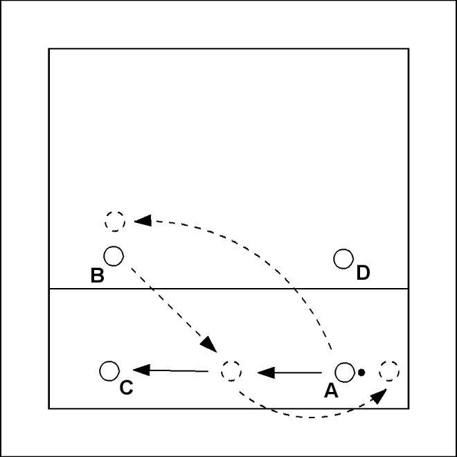 Volleybaloefening: Vooroveren en achterover - A speelt bal bovenhands voorover naar positie 3. B loopt in naar positie 3 en speelt de bal bovenhands achterover naar C. A neemt de plek van B in en B de plek van A. De oefening is nu in de gespie...