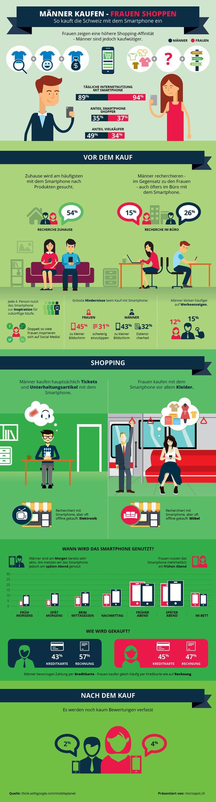 Smartphone kaufen Infografik von microspot.ch
