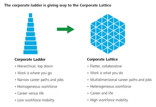 The Corporate Ladder Is Giving Way To The Corporate