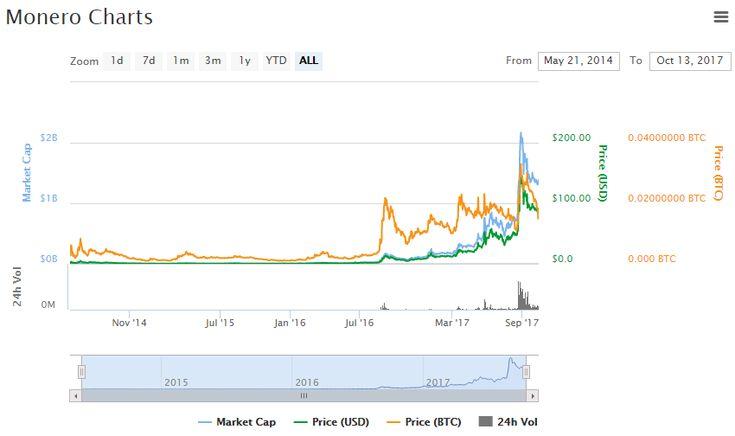 Monero Chart and Price