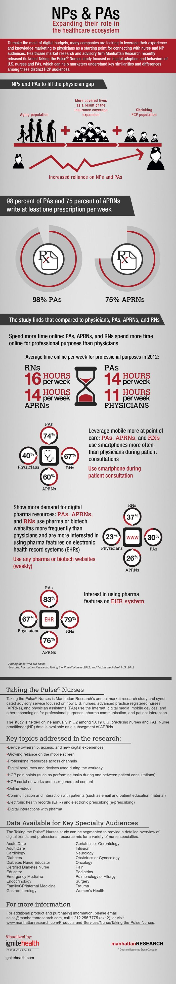 Nurse Practitioners and Physician Assistants expand their role in the healthcare ecosystem to fill the physician gap