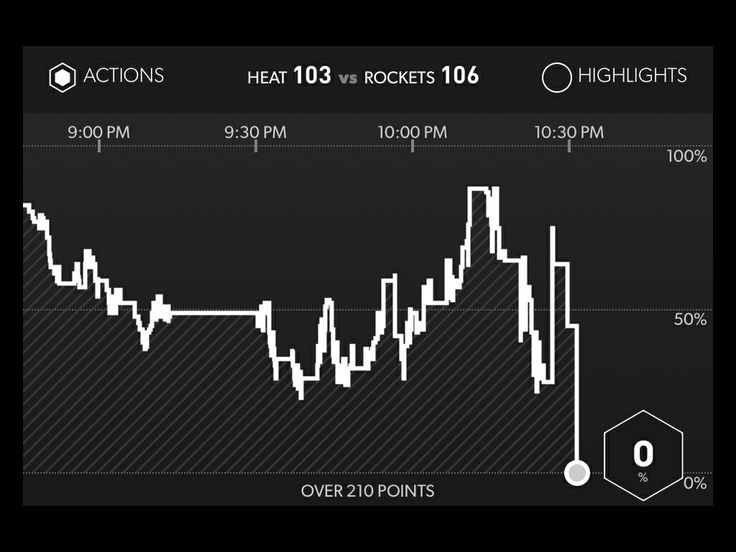 Rockets / Heat. This game would have gone over 210 if