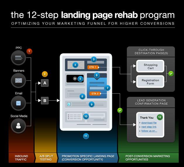 Optimizing your marketing funnel for higher conversions. http://visualwebsiteoptimizer.com/split-testing-blog/landing-page-best-practices/