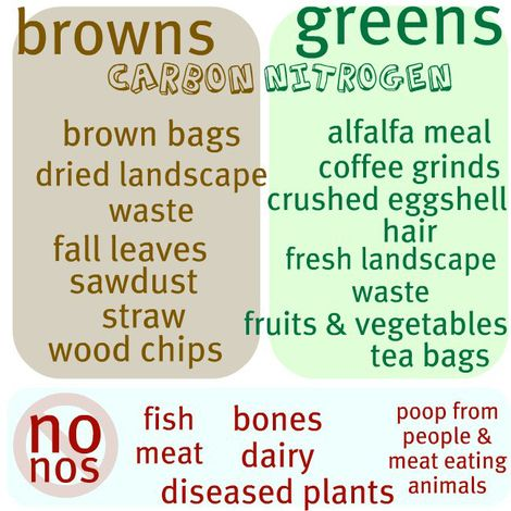 1 part green + 2 parts brown = Composting  Great visual graphic for composting class