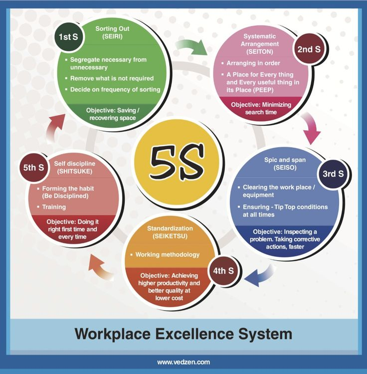 5S: A Method Of Creating A Clean And Orderly Workplace