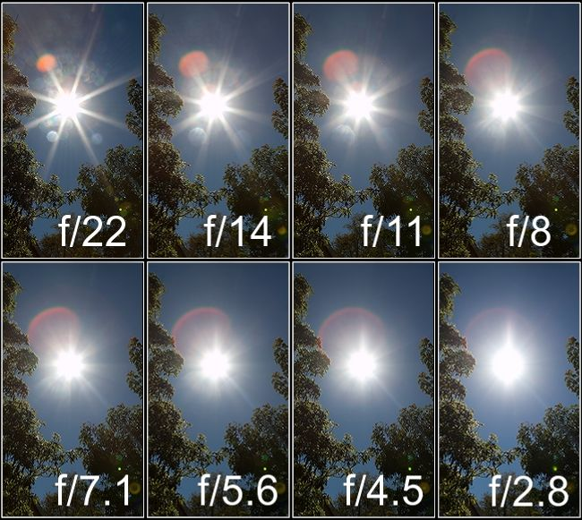 This charts show the effect of aperture on the size of the starbursts. As you can see, the smaller the aperture, the more emphasized the starburst. The same concepts apply during the daytime as they do during the night time.