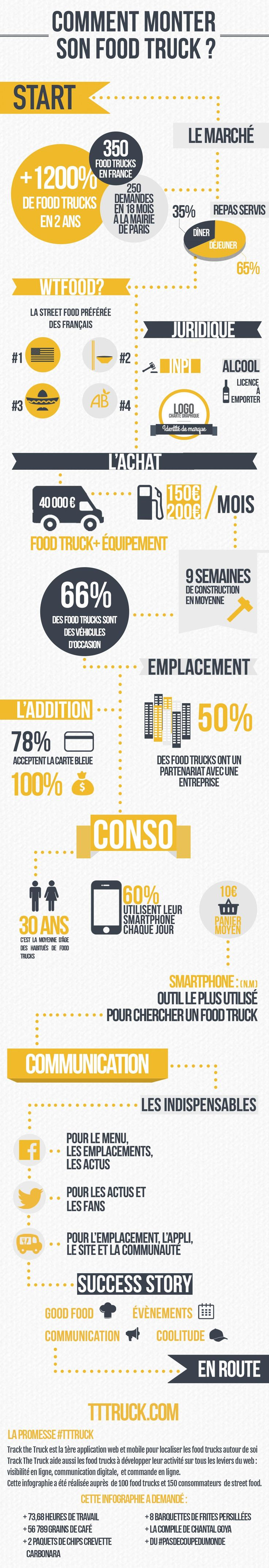 Comment monter son foodtruck - infographie - Track The Truck