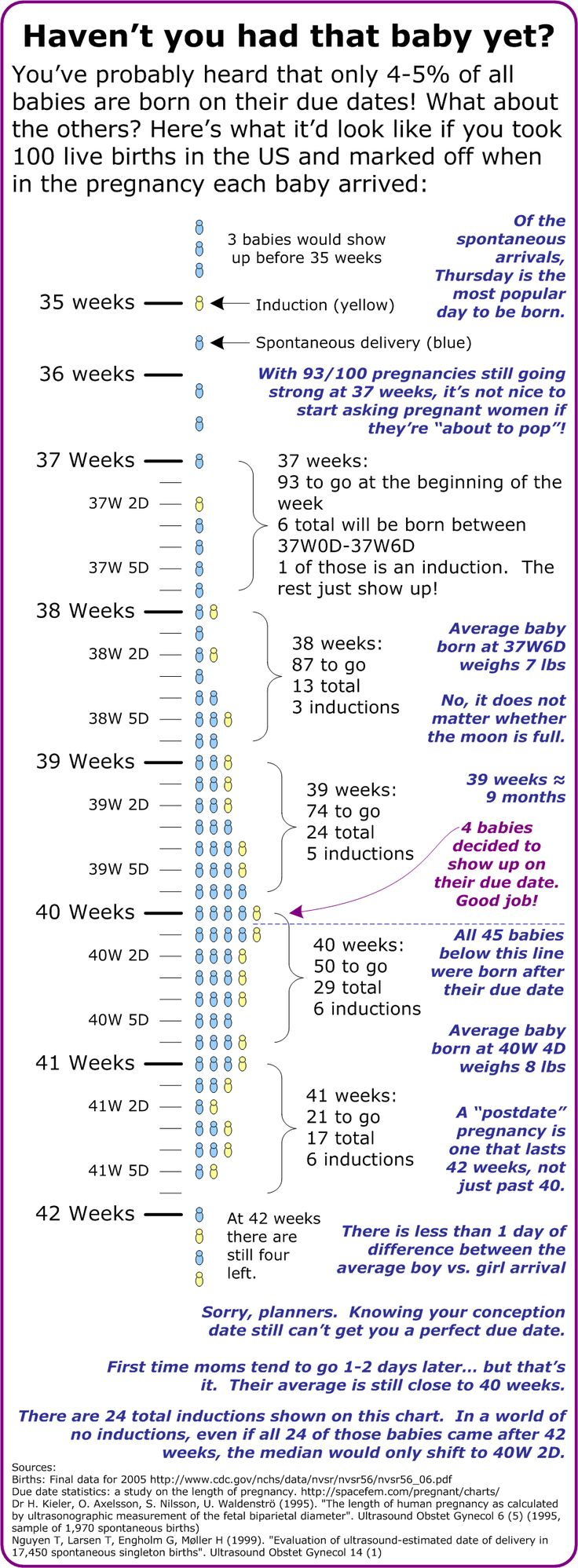 Pregnant due date in Brisbane