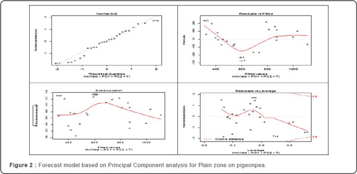 Development of pre harvest forecasting model for Chhattisgarh plain Zone on Pigeonpea by Principal Component Analysis by Gaind lal* and Pandey KK in International Journal of Environmental Sciences & Natural Resources (IJESNR)   https://juniperpublishers.com/ijesnr/IJESNR.MS.ID.555667.php