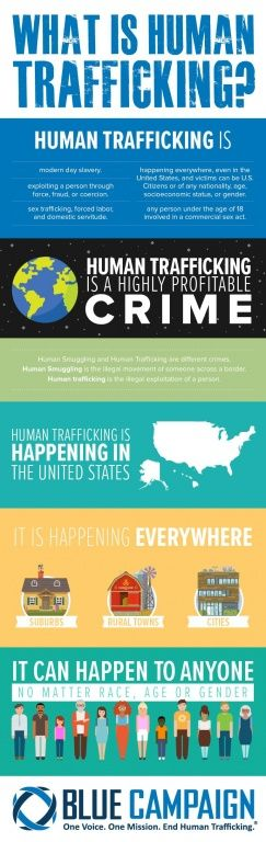 What is Human Trafficking? Blue Campaign. One Voice. One Mission. End Human Trafficking. *** Human trafficking is: modern day slavery; exploiting a person through force, fraud, or coercion; sex trafficking, forced labor, and domestic servitude; happening everywhere, even in the United States; and victims can be U.S. Citizens or of any nationality, age, socioeconomic status, or gender; any person under the age of 18 involved in a commercial sex act. *** Blue Campaign. One Voice. One Mission…