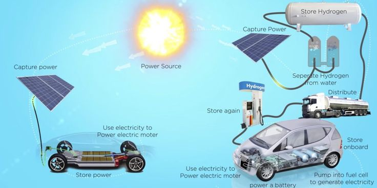 Toyota admits 'Elon Musk is right' about fuel cell, but moves forward with hydrogen anyway Between hydrogen production, distribution, and storage, a fuel cell vehicle ends up being just a third as efficient as a battery-powered vehicle getting its power from the same grid as the electrolysis plant making the hydrogen. The entire ... The ...and more » #windpoweradvantages
