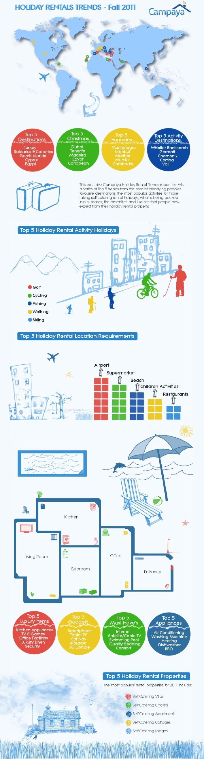 62 best infographix images on pinterest infographic infographics holiday rentals trends fall 2011 infographics fandeluxe Image collections
