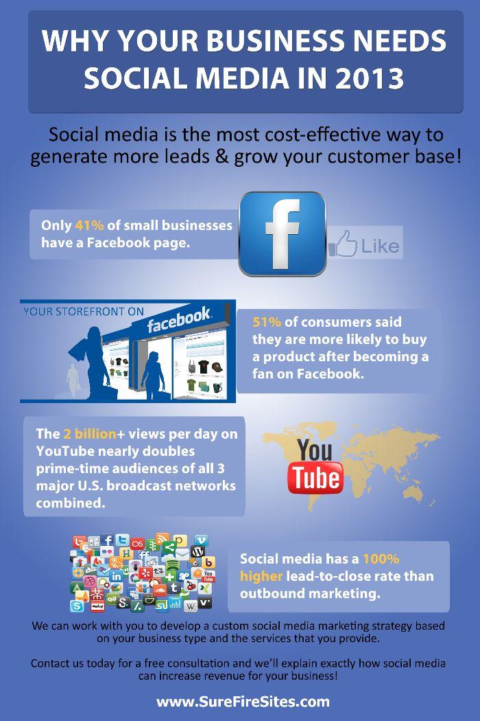 Best Social Media Marketing Plan Images On   Social