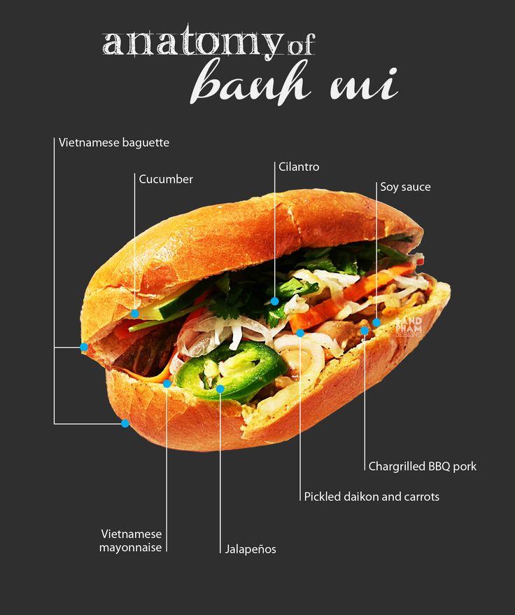 Anatomy of Banh Mi — Vietnamese Baguette Sandwich
