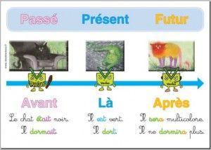 Passé, présent, futur : affiches et leçons | Cles de la classe ; version verte (1)
