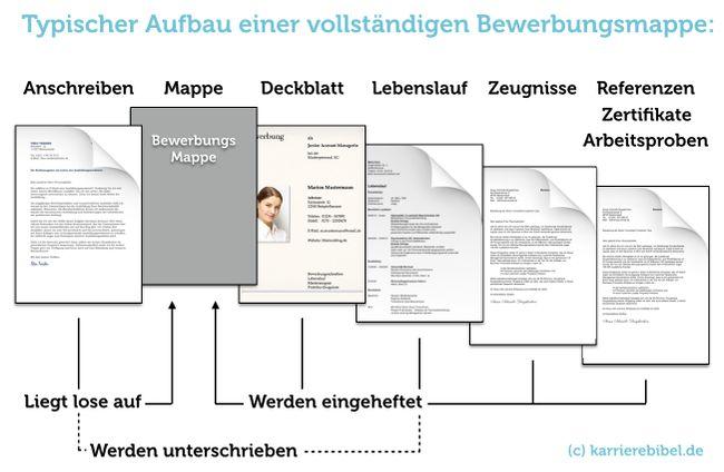 Vollständige-Bewerbungsmappe-Bewerbungsunterlagen-Muster