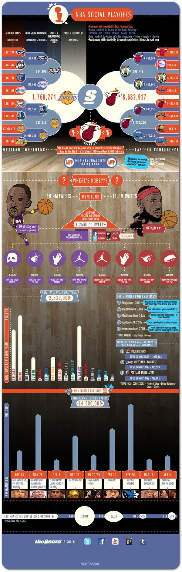 LeBron James named 'king' of social media #Infographic