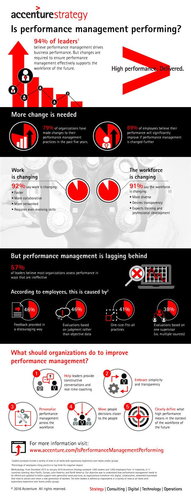 Personalized Performance Management is Essential to Meet the Needs of the Workforce of the Future, Finds New Accenture Strategy Research
