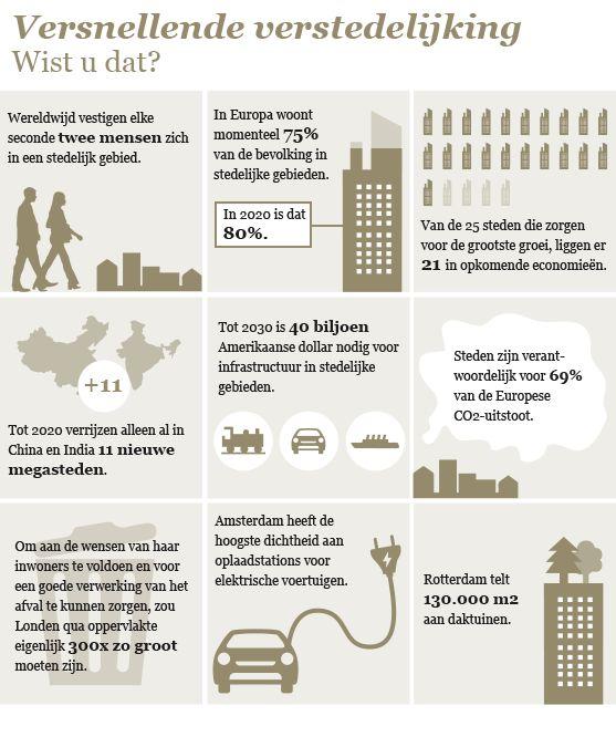 Megatrends - Infographic 'Versnellende verstedelijking'  Zie voor meer informatie www.pwc.nl.megatrends