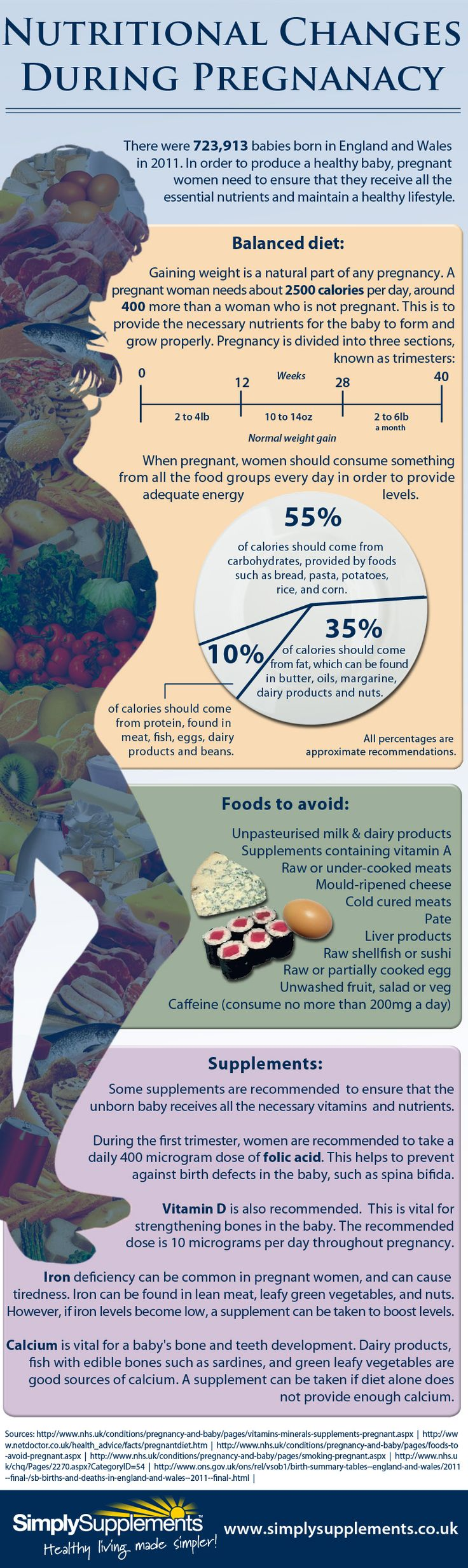 16 best Pregnancy Nutrition images on Pinterest ...
