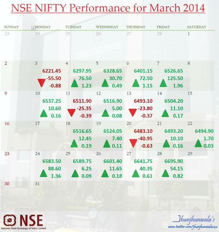 #NiftyCalendar  #IndiaStockMarket  #BenchmarkIndex #NseNifty  performance Calendar for the month of March2014  #NSE CNX #Nifty comprises of 50 Companies from 22 Sectors listed at #NationalStockExchange #India  #IndiaStockMarketUpdate #Finance #IndiaInvesting #IndiaEquityMarket  #IndiaStockIndex