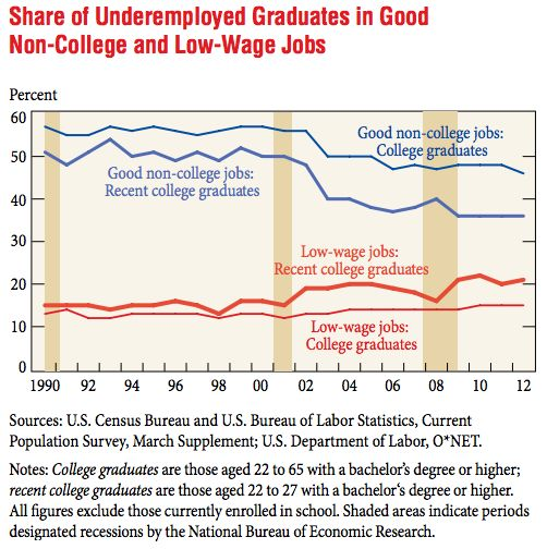 The Growth of College Grads in Dead-End Jobs (In 2 Graphs) - Jordan Weissmann - The Atlantic