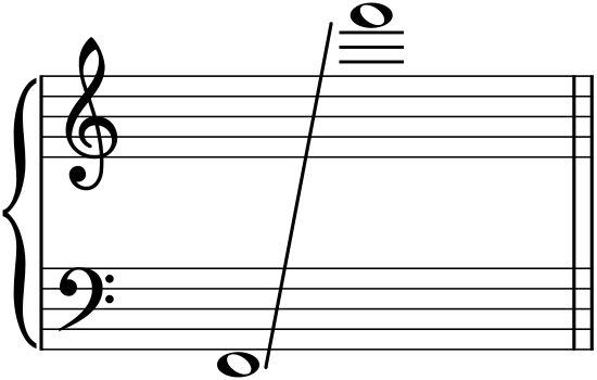 Freddie Mercury range (F2-F6, with falsetto) - The vocal range of Freddie Mercury-3 octaves.