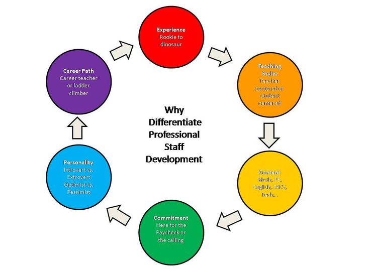"""essentials of staff development and why Professional development is defined as """" the process of improving staff skills and competencies needed to produce outstanding educational results for students""""(hassel,1999)as thomas guskey (2000,p4) states,."""