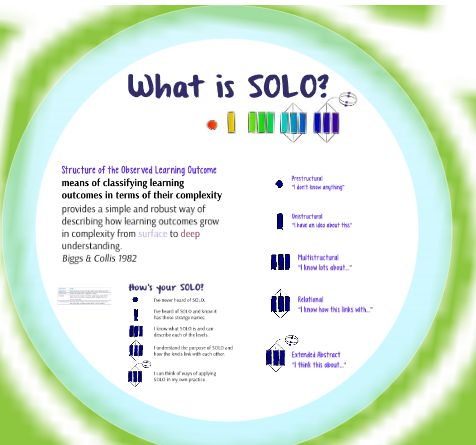 Using SOLO Taxonomy in Lessons: How to and why to | Fearghal Kelly