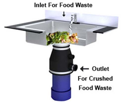 Home Made Garbage Disposal Cleaner