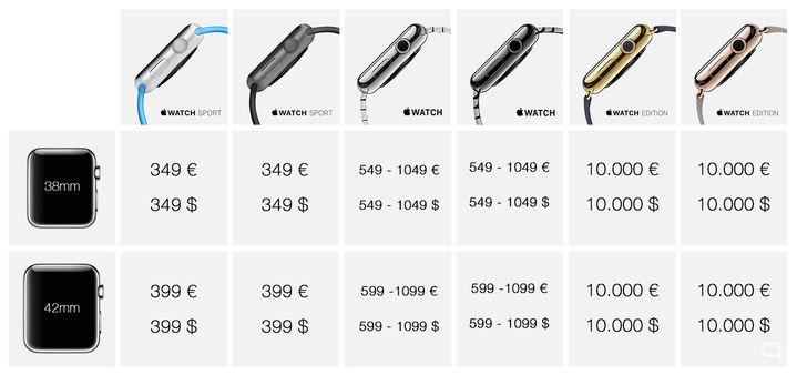 #Applewatch prices! Official!