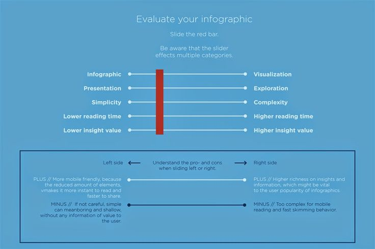 Evaluate your infographic or visualization.