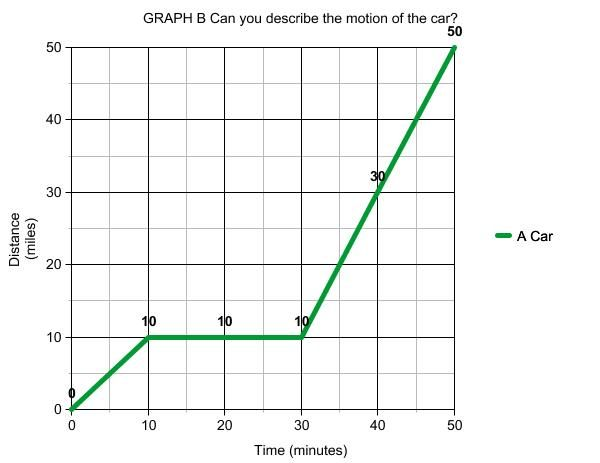 graph time distance velocity acceleration worksheet Google – Velocity and Acceleration Worksheet