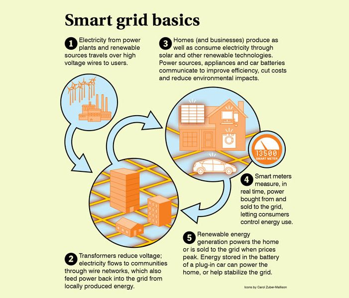 Natural Gas Producing Electricity Infographic