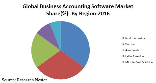 Business Accounting Software Market Analysis, Size, share, growth, Global 2016-2024 Business Accounting Software Market By Application (Manufacturing, Service, Retail) By Type (Commercial Accounting Software, Enterprise Accounting Software, Custom Accounting Software) By Distribution Channel (Offline Stores, Online Stores) and Region - Global Forecast to 2024