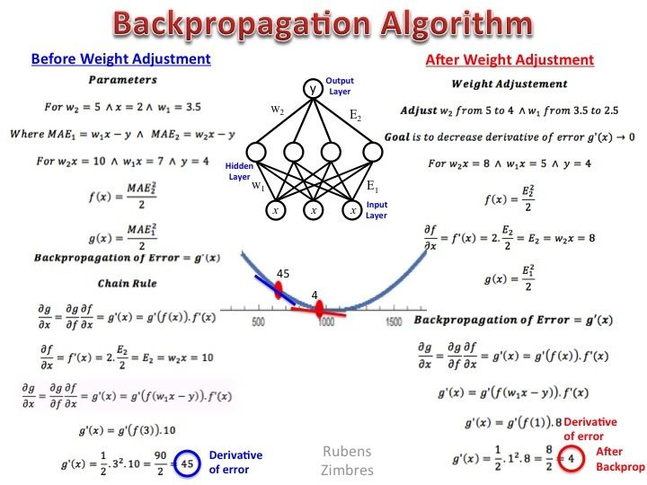 Here I Present The Backpropagation Algorithm For A Continuous Target Variable And No Activati Data Science Data Science Learning Machine Learning Deep Learning