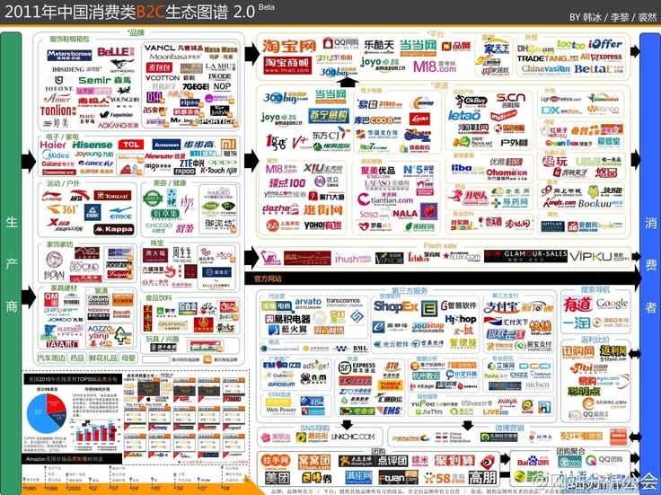 China's E-commerce