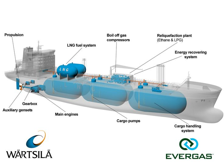Wartsila to Deliver Integrated Solutions for Evergas LNG Carriers (Finland) The vessels will operate primarily on liquefied natural gas (LNG) using Wärtsilä dual-fuel engine technology. This will enable them to comply with current and anticipated environmental legislation, including the International Maritime Organisation's (IMO) Tier III regulations.