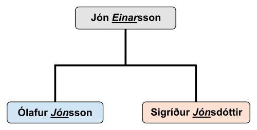 """En Islandia, el apellido es patronímico: los hombres llevan el nombre de pila del padre más el sufijo """"sson"""" (hijo) y las mujeres el nombre de pila del padre más el sufijo """"dótir"""" (hija). Así, la historia se pierde por completo en los apellidos."""