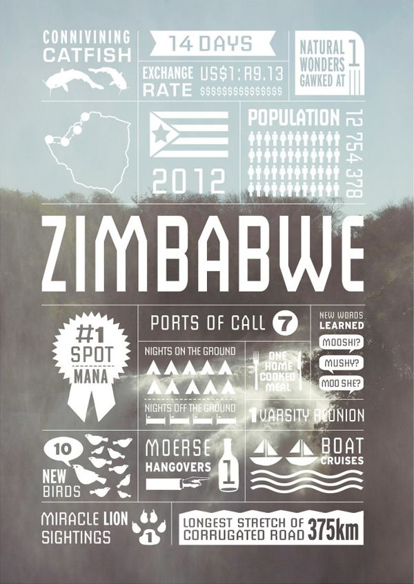 Zimbabwe - Map and Infographics by Jeff Tyser and Kerryn-lee Maggs. 7 countries. 150 days. 22 500 kms.