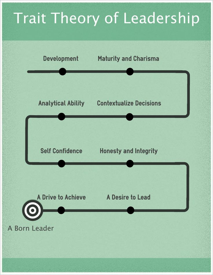 Born to lead? A load of cod. All of these traits are learnable and practice-able. Most people whom we think of as 'born to lead' were really born to priviledge that means their early lives gave them lots of opportunities to learn how to lead. Polemic over.