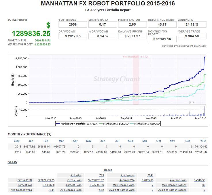 Download robot forex gratis sejuta umat