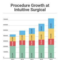 Infographic: Procedure Growth at Intuitive Surgical