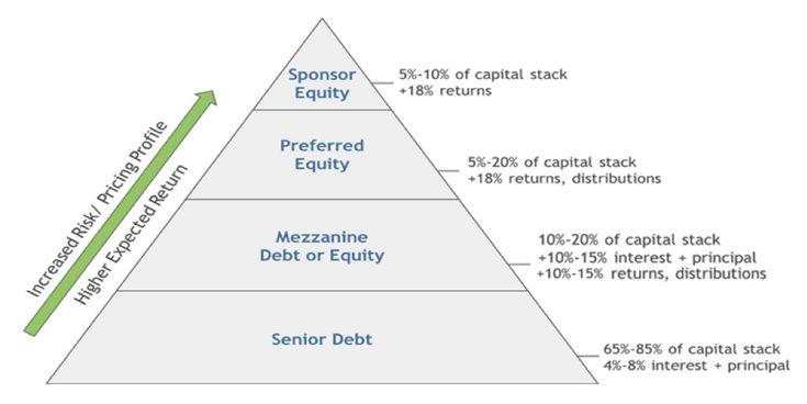 mezzanine financing capital stack
