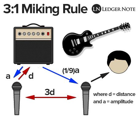 The Three-to-One Miking Rule (3:1)  https://ledgernote.com/columns/studio-recording/instrument-miking/