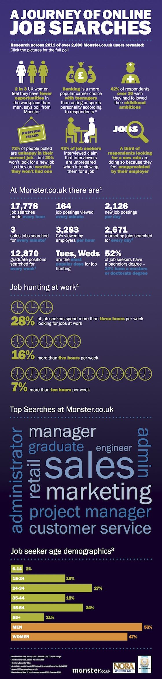 A journey of online job searches 18