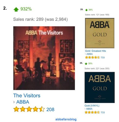 """Following the re-showing of an Abba documentary last night in the UK a number of Abba albums have appeared on Amazon's """"Movers And Shakers"""" ... #Abba #Frida #Agnetha #Vinyl http://abbafansblog.blogspot.co.uk/2016/12/abba-albums-on-amazon-chart.html"""